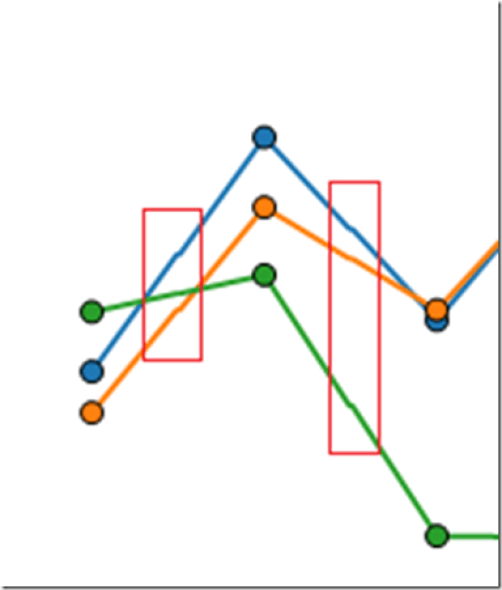 Line chart lines are not smooth