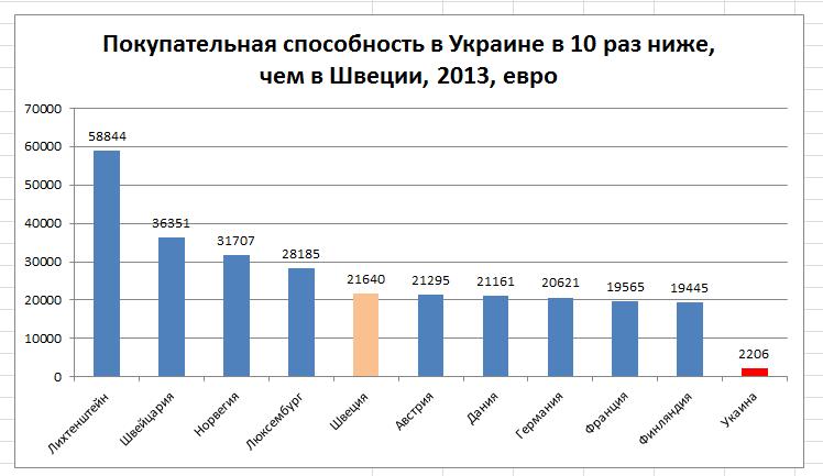 Исследования рынка: покупательная способность в Украине