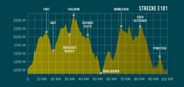 Ultra Trail E101 profile de la course