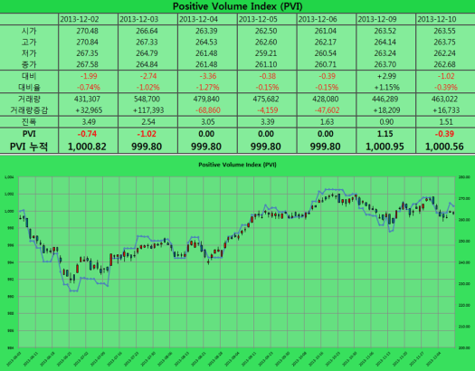 2013-12-10 PVI