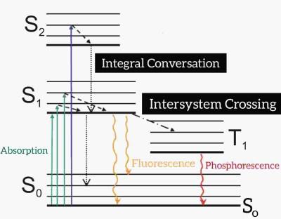 Jablonski diagram,energy state,singlet, triplet, fluorescence, Phosphorescence, photochemistry