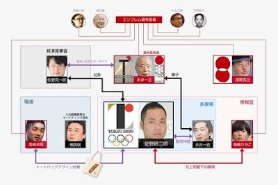佐野研二郎とエンブレム選考員会との相関図2