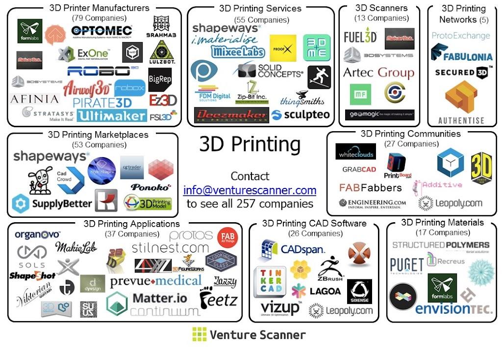 3d-printing-visual-map