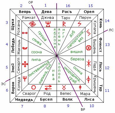 славянский зодиакальный круг