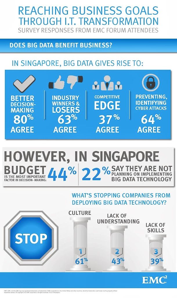 2. EMCForums2013_09102013_Singapore_Infographic_Page_1