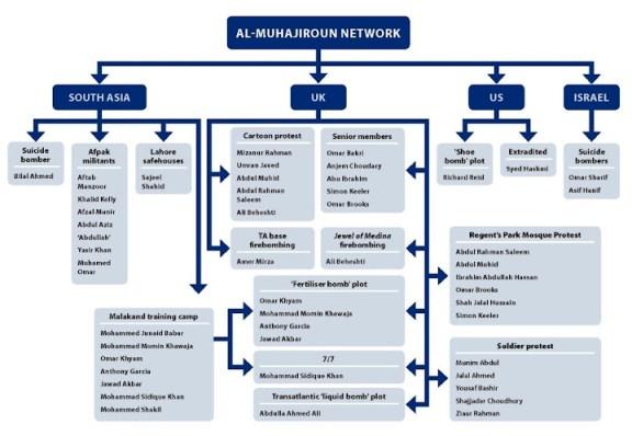 Al-Muhajiroun's network
