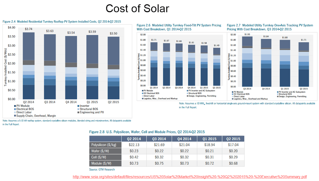 cost of solar.png
