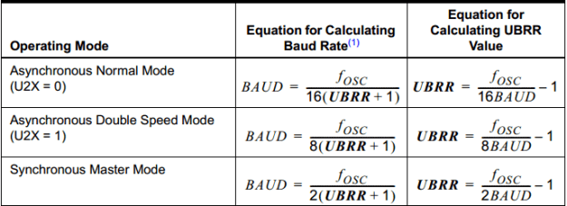 Buad Rate Calculation