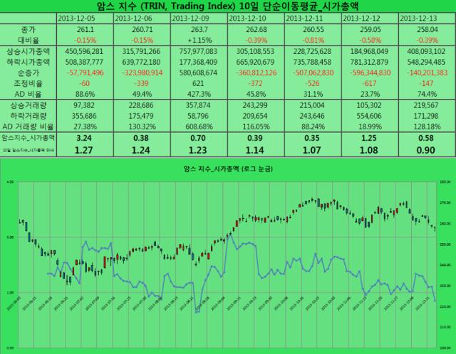 2013-12-13 암스 지수 시가총액