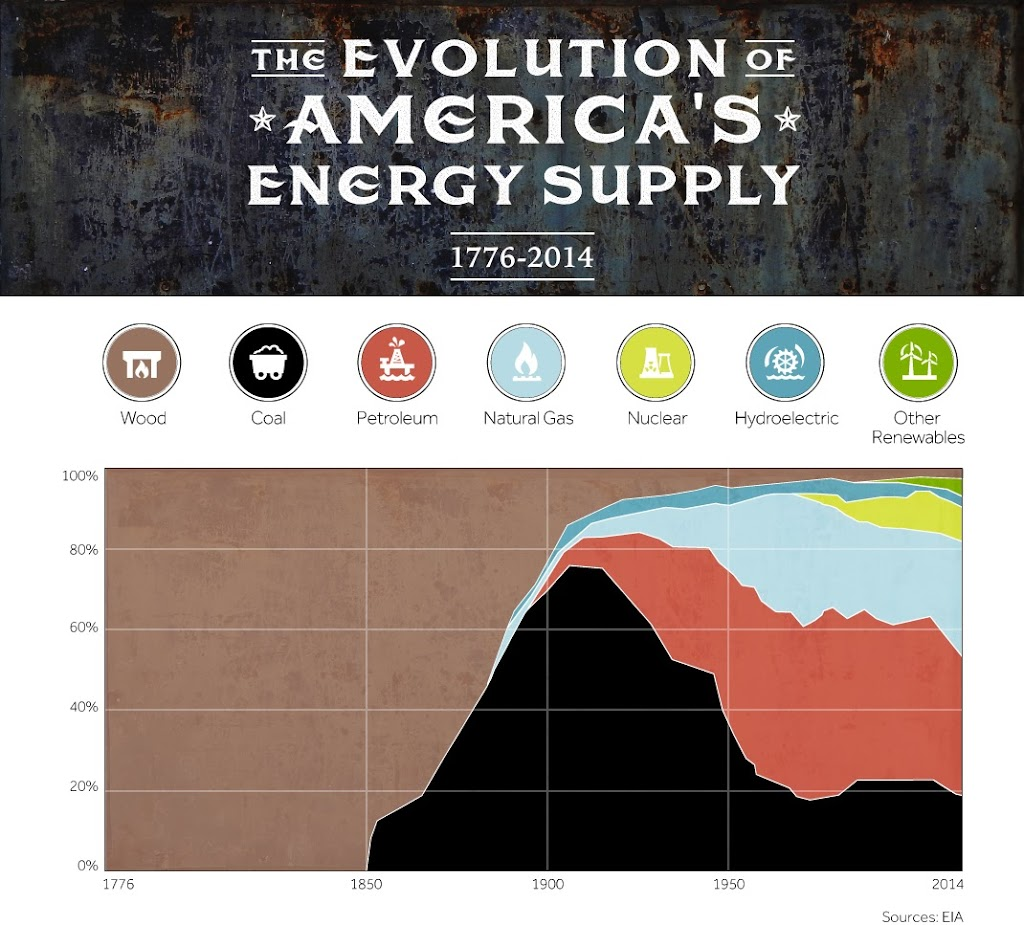 united-states-energy-supply-history