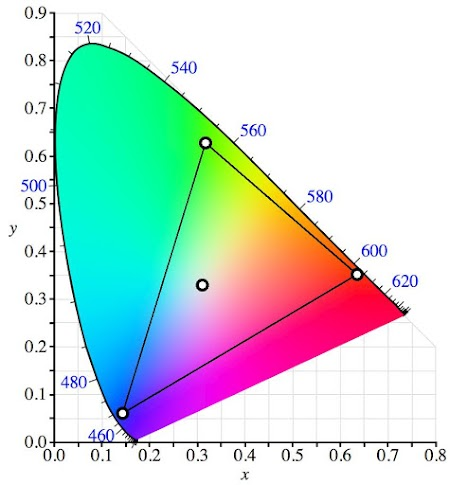 CIE diagram showing the color gamut and white point of my monitor.