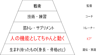 仕事分担ピラミッド