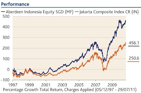 Aberdeen Indonesia Equity Indexed Performance