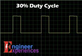 30% Duty Cycle