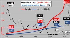 Dette du Trésor américain, cause démographique et analyse de la courbe de rendement de la Réserve fédérale