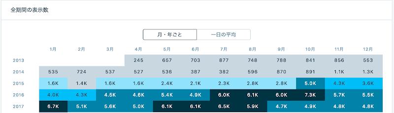 統計情報_‹_つるやほんぽ_com_—_WordPress_com 3.png