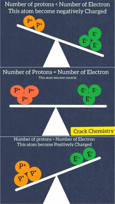 ionisation energy, Peridic Trends, Periodic properties of elements, Periodic table of elements