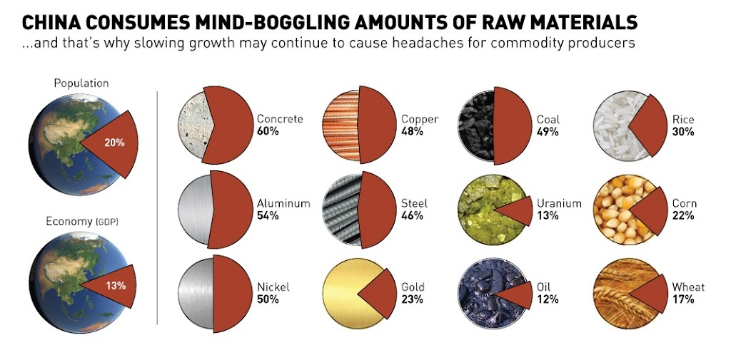chart-china-consumption-raw-materials11