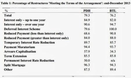 Q4 2013 Mortgage Arrears Statistics – The Irish Economy