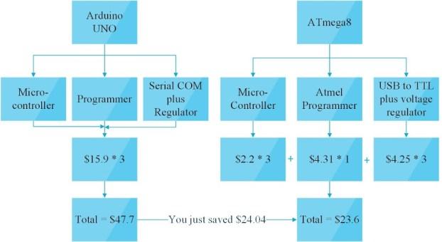 Cost Comparision of Arduino and ATmega