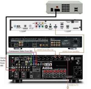Home Theater Receiver Wiring Diagram | Home Wiring and Electrical Diagram