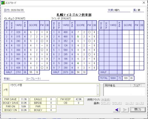 2020年夏ゴルフ大会 in北海道 第3/4戦 – 札幌テイネゴルフ倶楽部