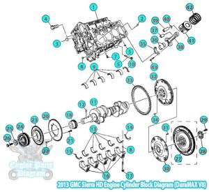 2013 GMC Sierra HD Engine Cylinder Block Diagram DuraMAX V8
