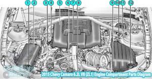 2015 Chevy Camaro V8 (ZL1) Engine Compartment Parts Diagram