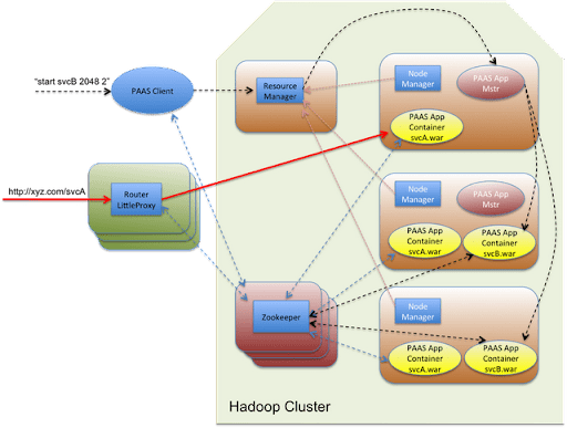 PaaS-on-YARN-architecture