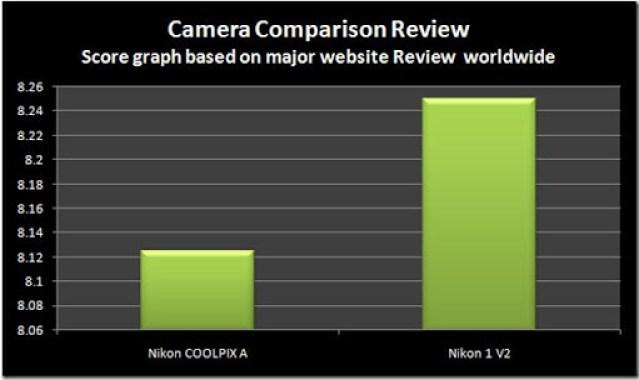 Website-Nikon-A-vs-V2