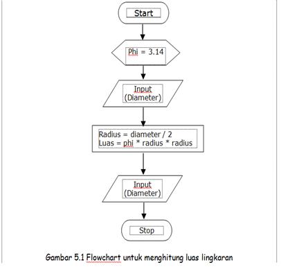 Algoritma Dan Flowchart Untuk Menghitung Luas Dan Keliling Lingkaran