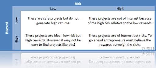 Risk - Reward Matrix