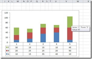 2 Excel chart with data table