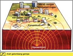 jalur kekuatan gempa