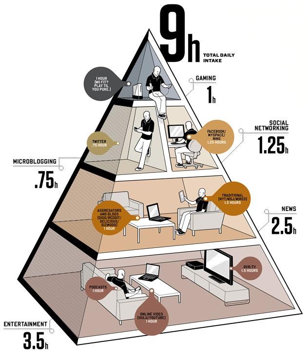 media diet pyramid