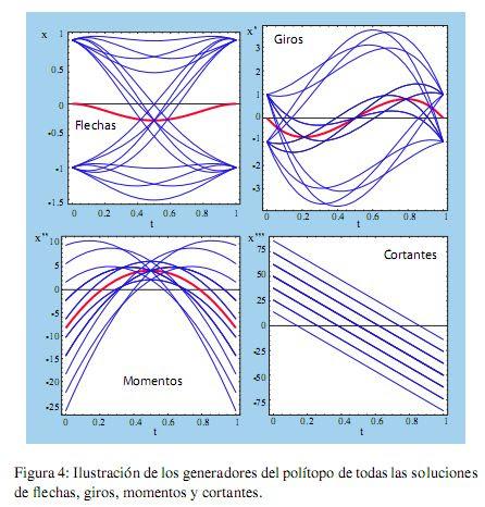 politopo de soluciones de cortantes, momentos, giros y flechas en una viga