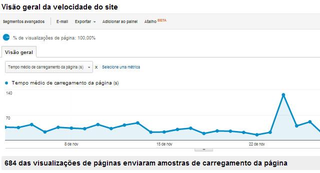 Velocidade do site no Analytics