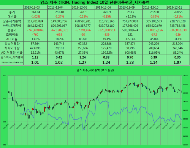 2013-12-11 암스 지수 시가총액
