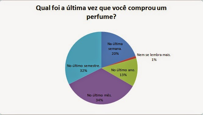 Pesquisa sobre perfumes resultado