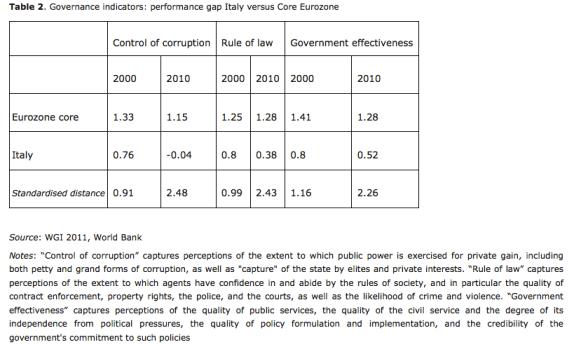 Table 2. Governance indicators: performance gap Italy versus Core Eurozone.