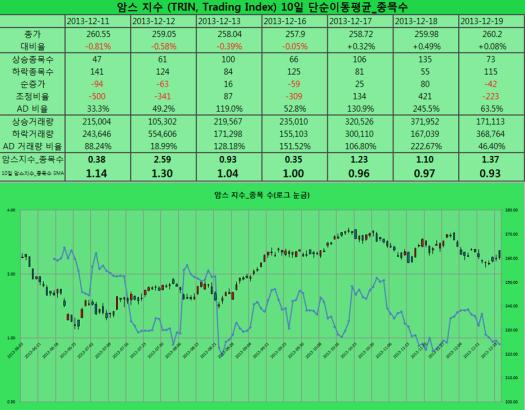 2013-12-19 암스지수 종목 수