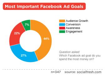 Top Facebook Advertising Goals