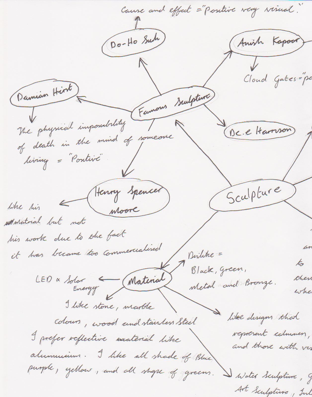 Simonblog Major Design Spider Diagram