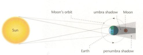Eclipse lunar sol, órbita lunar, sombra Umbra, Luna, tierra, penumbra sombra.