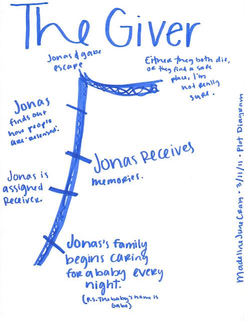 the giver plot summary diagram
