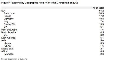 Figure 4. Exports by Geographic Area (% of Total), First Half of 2012