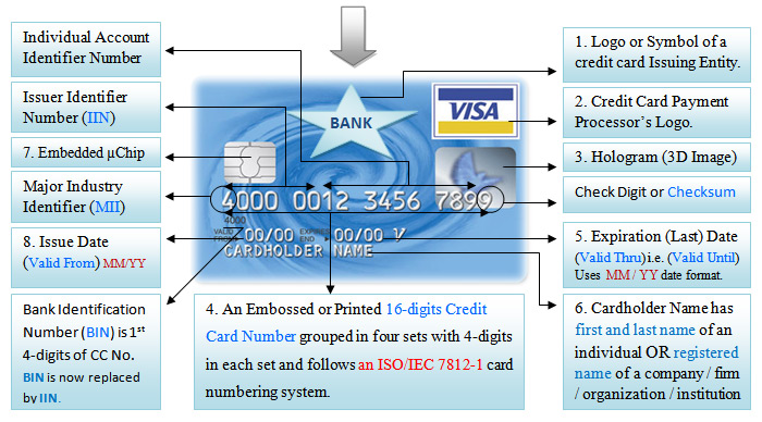 Valid Credit Card Numbers 2012