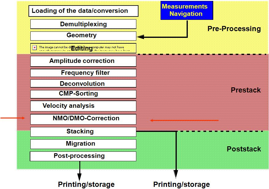 SEISMIC DISCUSSION: Discussion- Seismic Data Processing