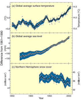 Graph 1. Changes in Temperature, Sea Level and Snow Cover. Source: IPCC, http://www.ipcc.ch/pdf/assessment-report/ar4/syr/ar4_syr.pdf.