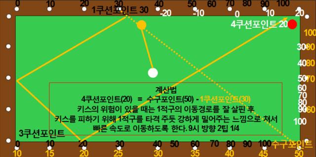 제각돌리기 4쿠션 기본